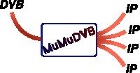 http://mumudvb.net/logo.png